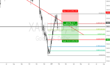 XAUUSD: GOLD SELL LIMIT 1199.70
