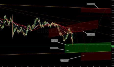 EURUSD: EURUSD entered long zone
