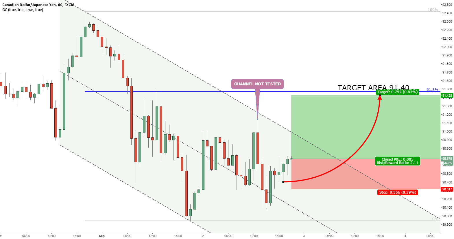 CADJPY UP TO FIBS
