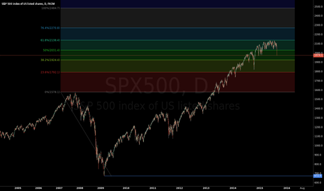 SPX500: coincidence ?
