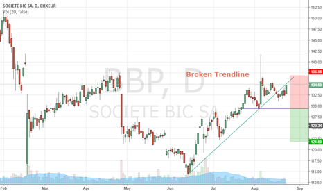 BB: Broken Trendline: Waiting for reversal