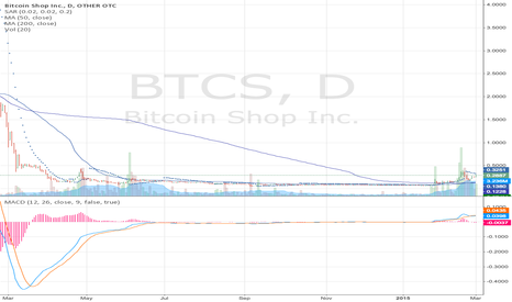 BTCS: $BTCS Breakout In Progress