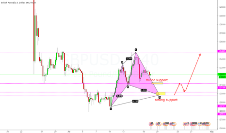 GBPUSD: LEVELS TO TAKE NOTE AND A POTENTIAL CYPHER PATTERN