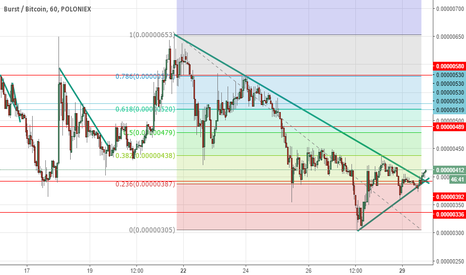BURSTBTC: TIME TO LONG only LONG BURST above 399