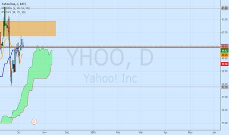 YHOO: Yahoo Inc Daily ; Weak bearish Signal developing ; Watch