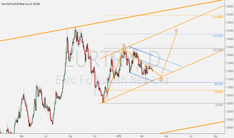 EURTRY: EURTRY - Daily ABC upward move.