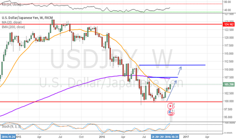 USDJPY: USDJPY Weekly Chart. On the way to test the high from July??
