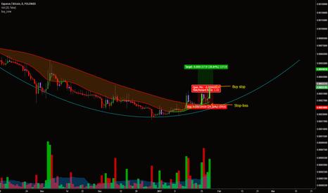 EXPBTC: Expanse / Bitcoin - Start of trend - Buying break up