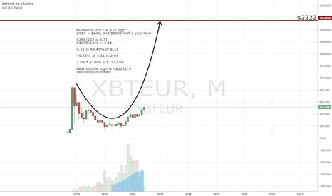 XBTEUR: Next bubble high