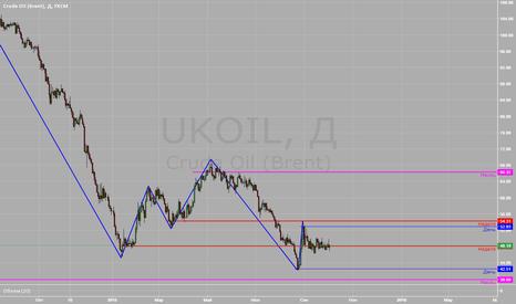 UKOIL: Нефть, уровни.
