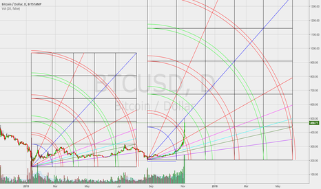 BTCUSD: GANN - Looks like it could be a strong move up.