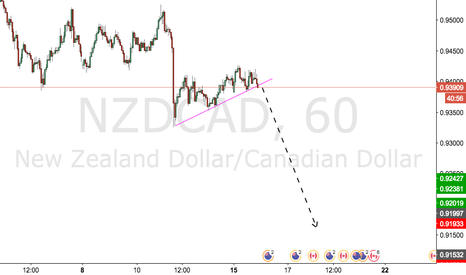 NZDCAD: NZDCAD_Consolidation Breakout