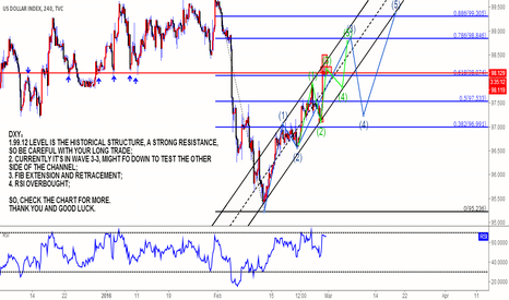 DXY: DXY FOR SHORT