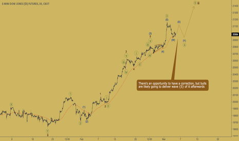 YM1!: DOW INDEX - bulls don't give up
