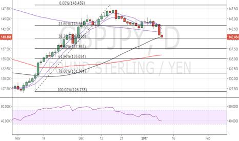 GBPJPY: GBP/JPY – Watch for a rebound
