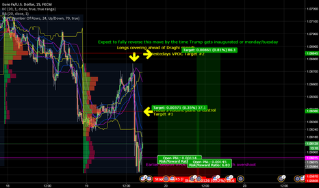 EURUSD: EURUSD , back to pre-Draghi speech