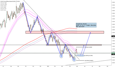 GBPNZD: Patience is Key - Relax and Trade, collect reasons to enter :)