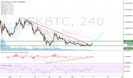 LSKBTC: LSK breaking out from consolidation