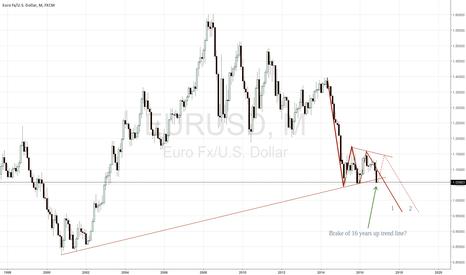 EURUSD: We see break of 16 years up trend