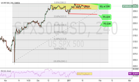 SPX500USD: SPX500:What can Trump bring to us???