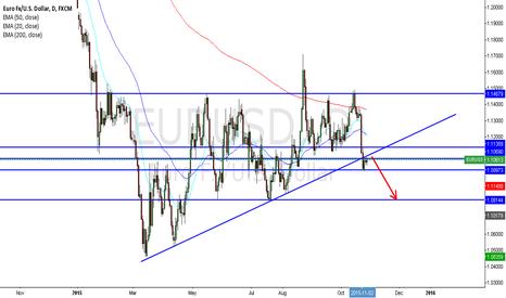 EURUSD: EURUSD Short Daily View, Break and retest of TL.