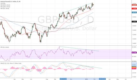 GBPUSD: Clear Divergence in GBPUSD