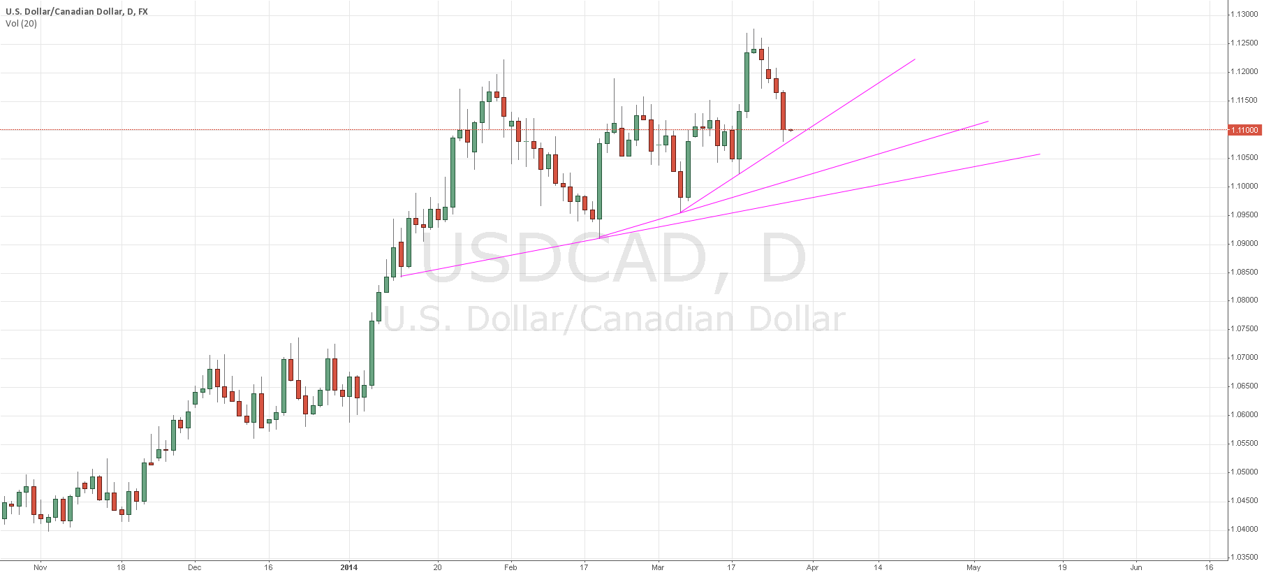 Long scenario on USD/CAD, which trend line will hold?