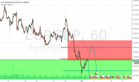 EURGBP: EURGBP (USE YOUR OWN TRIGGER TO ENTRY)