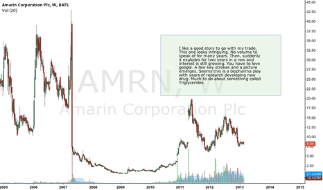 AMRN: Is AMRN looking to fly?
