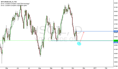 USOIL: US OIL LONG