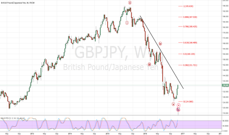 GBPJPY: looking higher