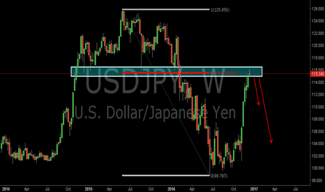 USDJPY: USDJPY:Short at the 0.618RET