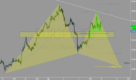 EURJPY: Potential Cypher + Gartley