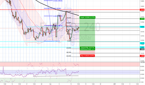 EURUSD: News Trade Set-up
