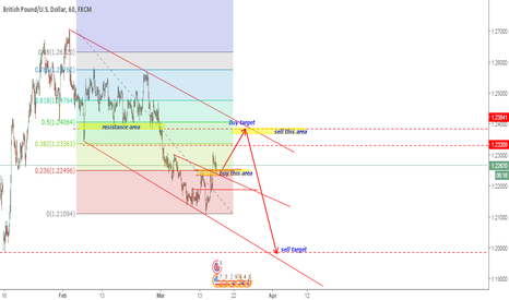 GBPUSD: GBPUSD BUY AND SELL SPOTS AREA