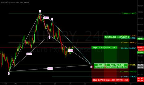 EURJPY: Eur/Jpy BAT Pattern LONG
