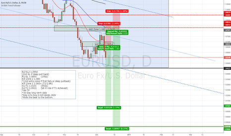 EURUSD: EURUSD Ride the bear to the bottom (0.9910)