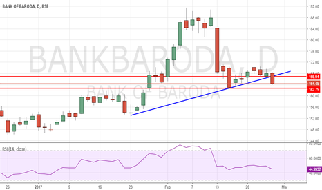 BANKBARODA: Short at below 164.2 for stop of 166 with Target of 162