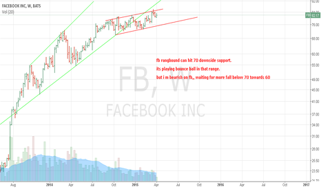 FB: looks like bearish rangbound channel going to break.