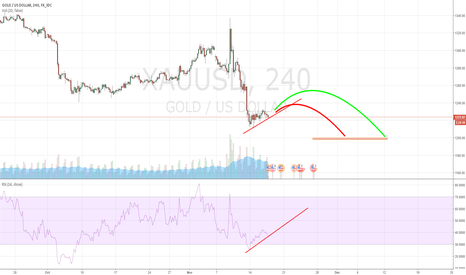 XAUUSD: Gold: going to the new low