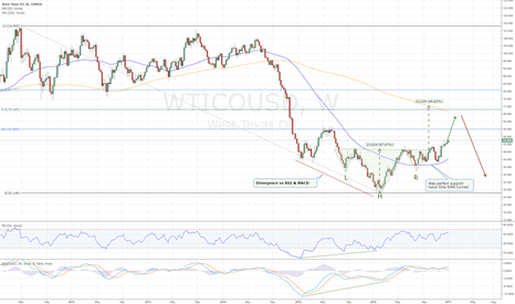 WTICOUSD: Oil Still Has Up Side Off Reverse Head and Shoulders