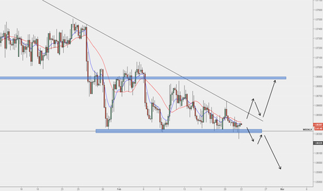 EURCHF: EURCHF price being squeezed