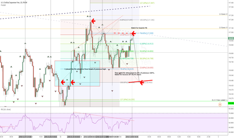 USDJPY: Microscopic view of Large tf bearish bias