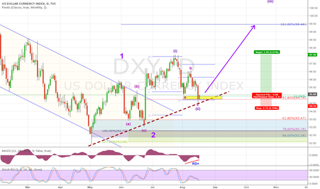 DXY: The dollar index is in the critical region for decision