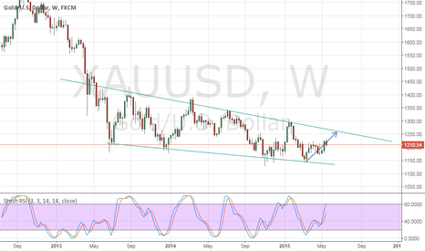 XAUUSD: Gold Week view