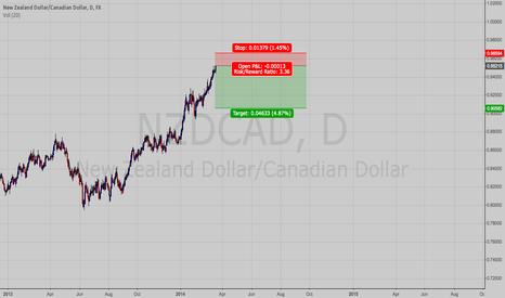 NZDCAD: NzdCad short again,