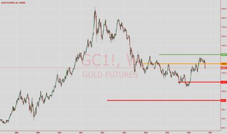 GC1!: Gold Future