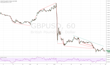 GBPUSD: Medium-term Cable Short - fundamental + technical