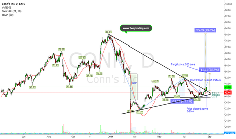 CONN: Double Bullish Triangle