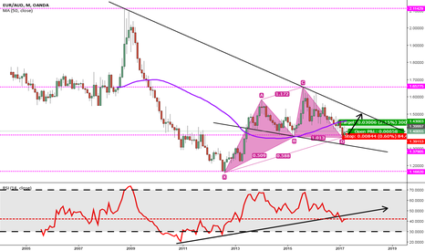 EURAUD: EUR/AUD [1MonthC] A LONG-TERM LONG OPPORTUNITY!